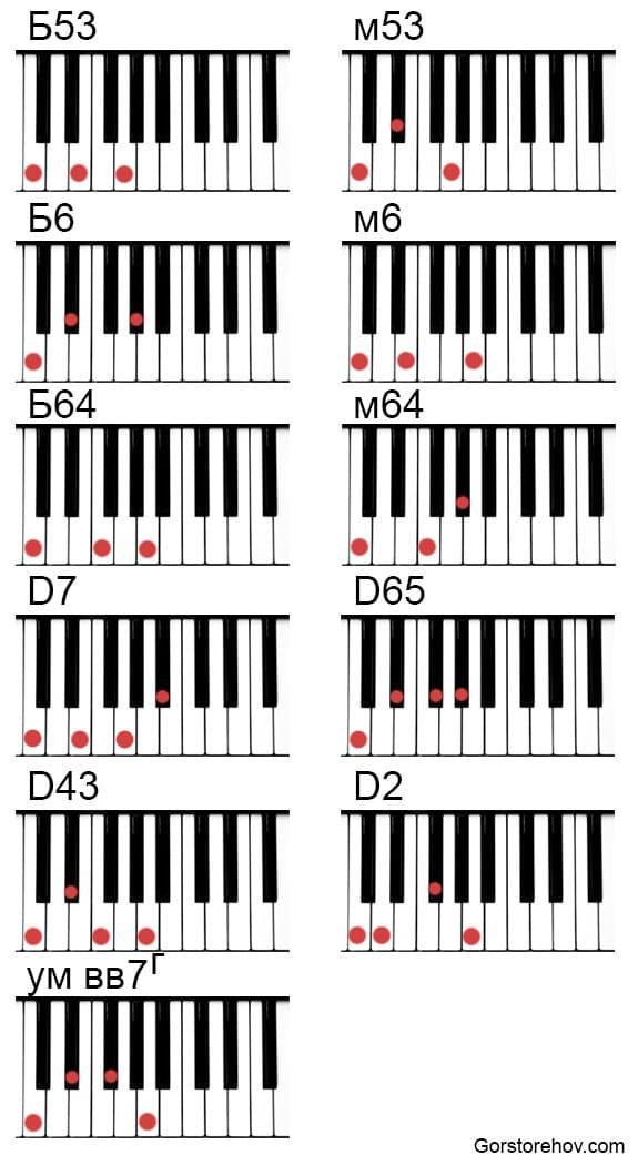 Все арпеджио на фортепиано