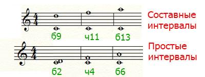 Простые и составные интервалы в музыке