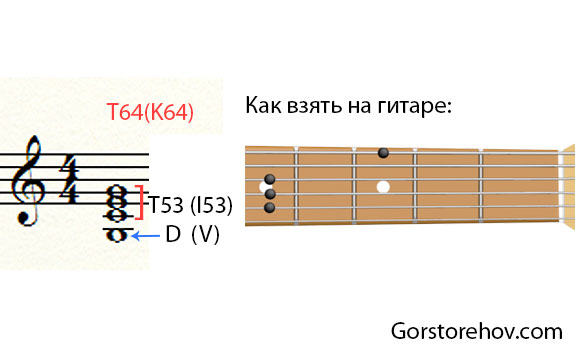 Кадансовый квартсекстаккорд на гитаре
