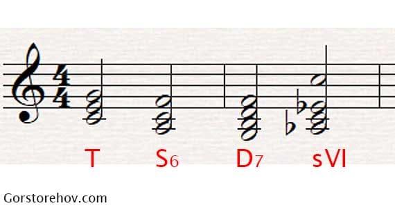 Использование аккорда 6-ой пониженной ступени