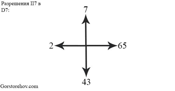 Разрешение септаккорда второй ступени в доминанту