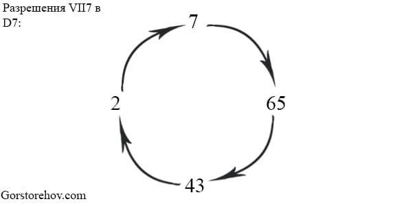 Разрешение септаккорда седьмой ступени в доминанту