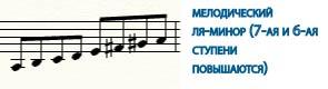 минорные гаммы - мелодический ля-минор
