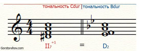 Два энгармонически равных аккорда