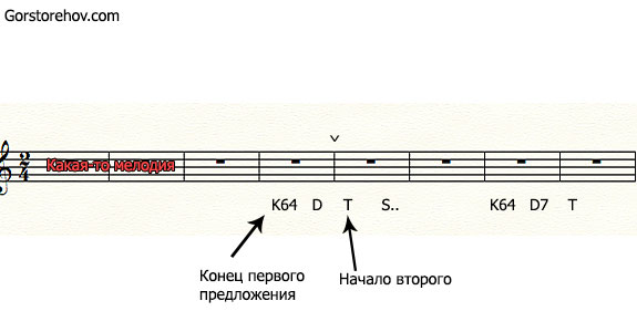Правило 2 пример