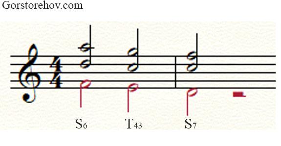 Пример проходящего оборота 3