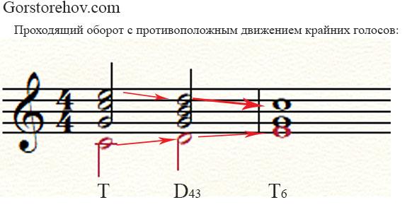 Пример проходящего оборота 4