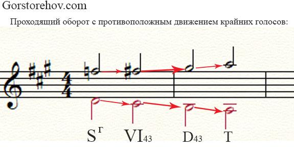 Пример проходящего оборота 5