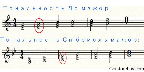 Си бемоль мажор и До мажор - общий аккорд