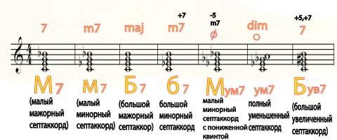 обозначение аккордов