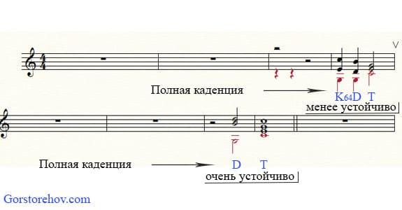 Пример серединной полной каденции с T на слабой доле и в мелодическом положении квинты