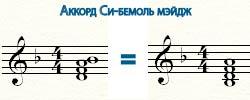 аккорд си-бемоль мэйдж