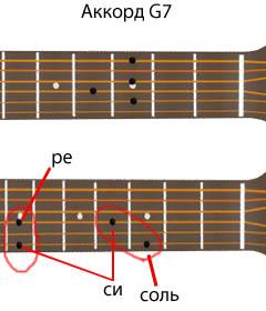 аккорд G7 - расположение нот на грифе