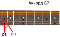 аккорд G7 - ноты ре и фа