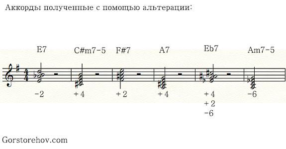 Много аккордов полученных с помощью альтерации