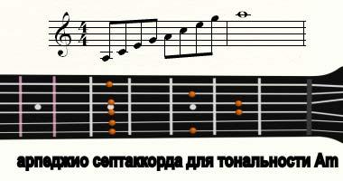 арпеджио септаккорда для Am