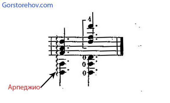 Обозначение арпеджио в нотной записи