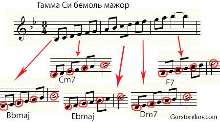 лады, использованные для басовой линии