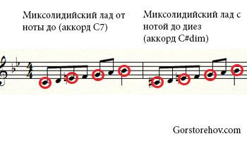 Что играть на уменьшенный аккорд