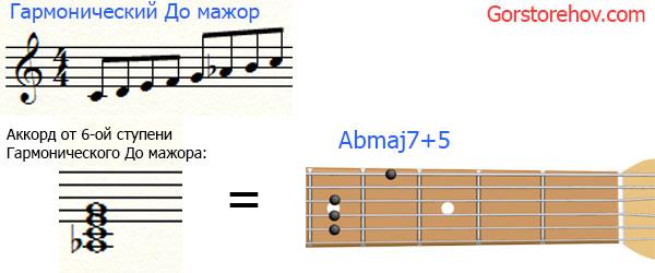 Большой увеличенный септаккорд в гармоническом До мажоре