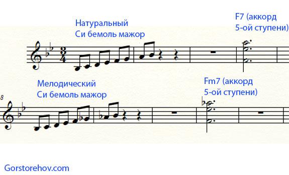 Аккорд пятой ступени в мелодическом и натуральном мажоре