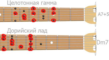 гитарный рифф - как обыграть аккорды A7+5 и Dm7