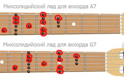 Миксолидийские лады A7 и G7