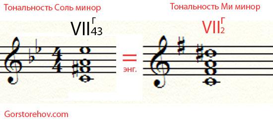 Энгармонически равные уменьшенные аккорды