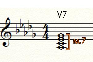 Доминантсептаккорд Ля бемоль семь