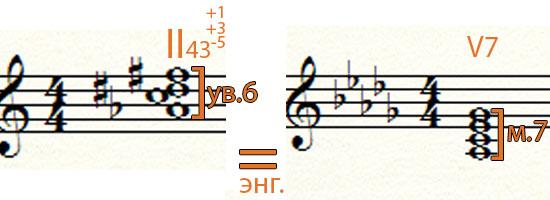 Энгармонически равные аккорды