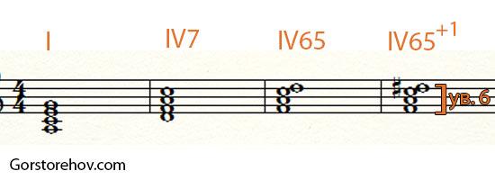 аккорд с ув. 6 в миноре