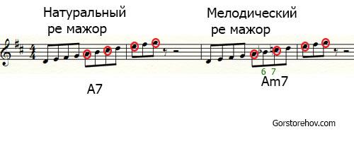 Доминантовый аккорд в мелодическом ре мажоре и в натуральном