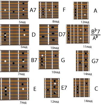 Как взять на гитаре аккорды для хроматической гаммы