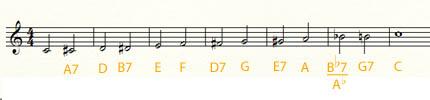Хроматическая гамма и аккорды