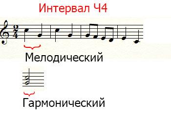 гармонический и мелодический виды интервалов