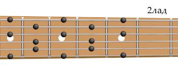 аппликатура целотонной гаммы на гитаре
