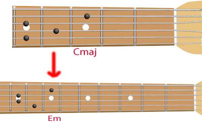 медианта для аккорда Cmaj