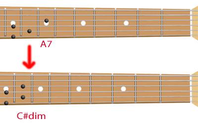 аккорды A7 и До-диез-уменьшенный