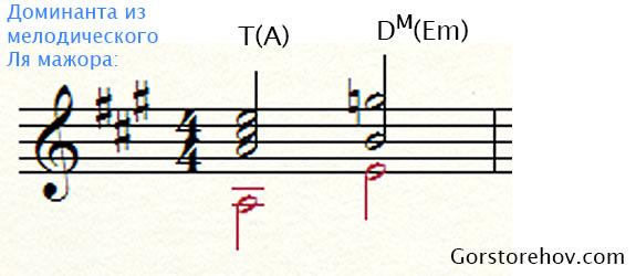 Мелодическая Доминанта в Ля мажоре