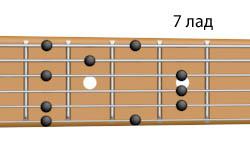 арпеджио аккорда D7