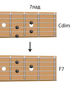 До-уменьшенный и аккорд F7