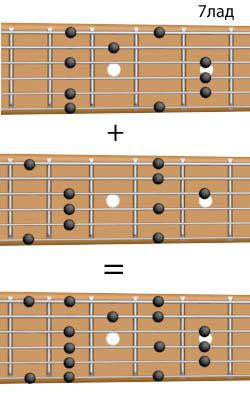 как обыграть аккорд D7
