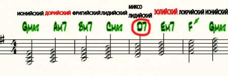 лады в музыке