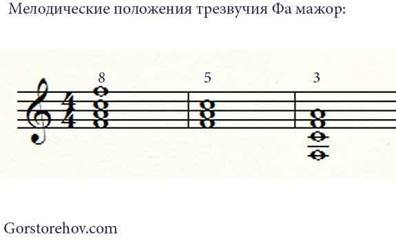 Трезвучие F в разных мелодических положениях