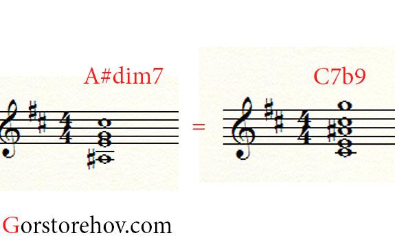 C7b9/A# и A#dim7