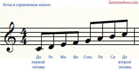 Ноты в скрипичном ключе