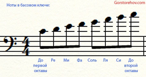Звукоряд в басовом ключе