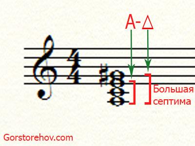 Обозначение аккорда Ля минор с большой септимой или Большого минорного аккорда