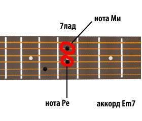 аккорд Em7 - ноты ре и ми