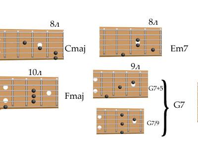 аккорды для первых четырех тактов